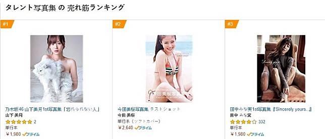 日本amazon預售榜上,山下美月的寫真集高踞No.1,今田美櫻屈居第2。