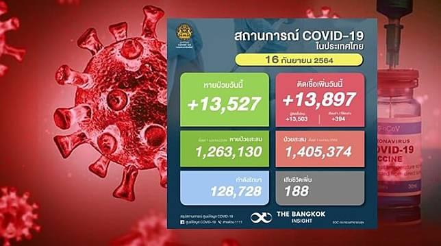 โควิดวันนี้ยังทรงตัว!! ยอดผู้ติดเชื้อรายใหม่เพิ่มขึ้น 13,897 ราย ดับอีก 188 ราย