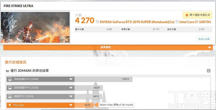 在 3DMark Fire Strike Ultra 測試模式下,則會將畫面解析度提升至 4K,在此項獲得 4,270分。