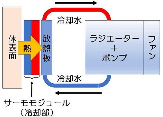 使用水冷系統進行冷卻,比起舊的通風冷卻進一步提高冷卻效果,而且受外在溫度影響較小。(互聯網)