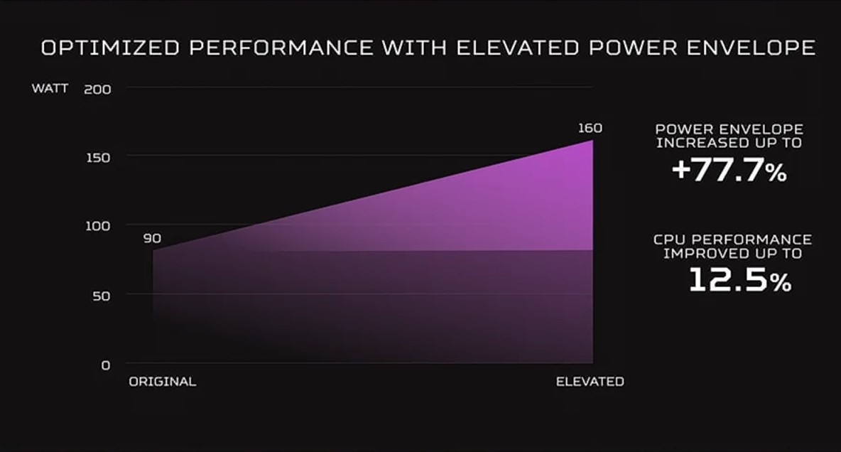 ▲ 使用 Predator PowerGem 後熱傳導更有效率,因此處理器耗電量版本可從 90W 提升至 160W,用於現行處理器也可提升 12.5% 效能。