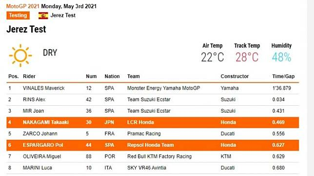 Hasil dari tes Jerez 2021, Pol Espargaro dan Takaaki Nakagami masuk 10 besar (hondaracingcorporation)
