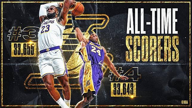 效力於洛杉磯湖人隊的球星詹姆斯(左),正式超越退役球星布萊恩,榮登NBA史上累積得分榜第3位。(取自 NBA 官方網頁)