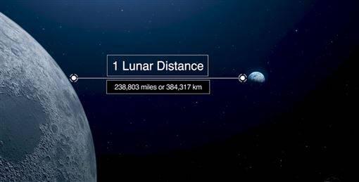 NASA恭喜你 行星今天沒有撞地球