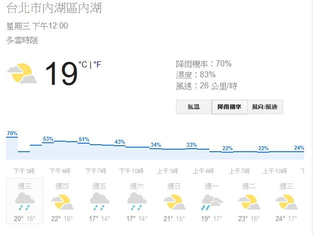 Google已經於搜尋網頁中提供以小時為單位的天氣預報,未來可望導入技術提升即時預報的準確度。