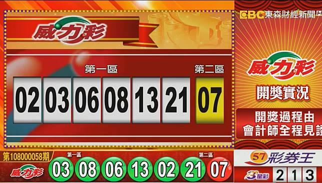 ▲連續40期頭獎摃龜的威力彩,7月22日晚間開獎了,頭獎上看12億元。(圖/擷取自東森財經新聞)