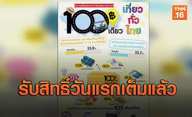 '100เดียวเที่ยวทั่วไทย' ลงทะเบียนรับสิทธิ์วันแรกเต็มแล้ว