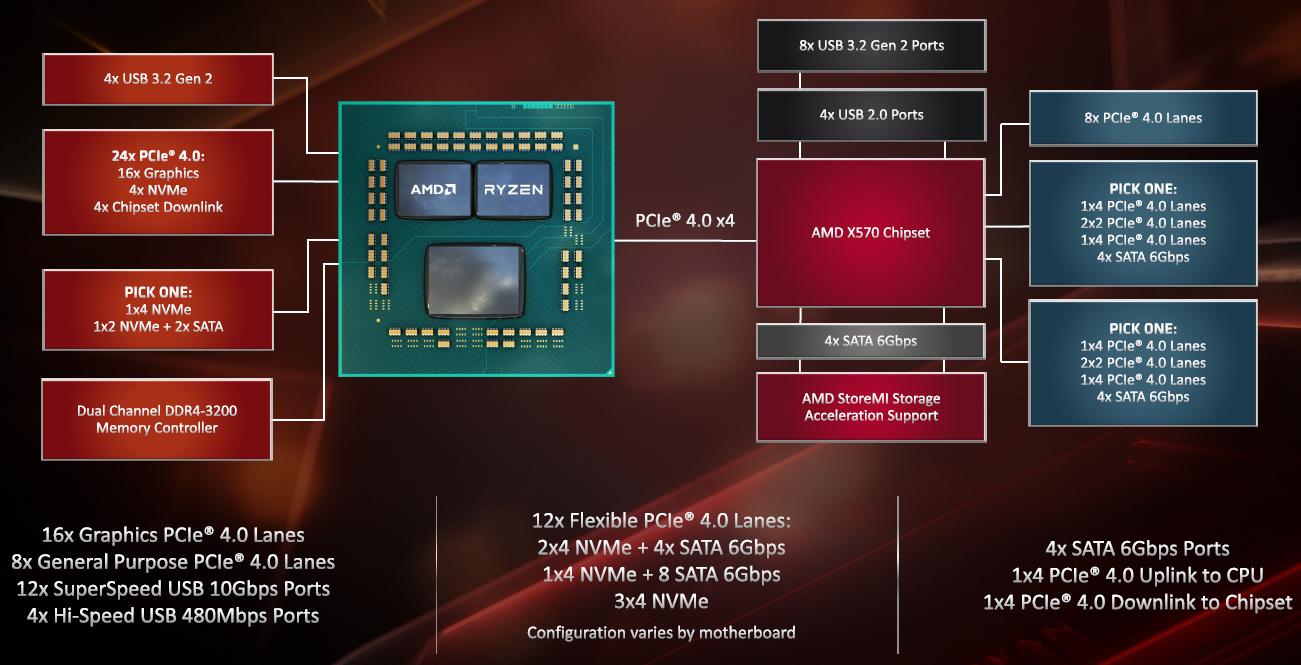 ▲ X570 晶片組平台通道數量與規格示意圖。