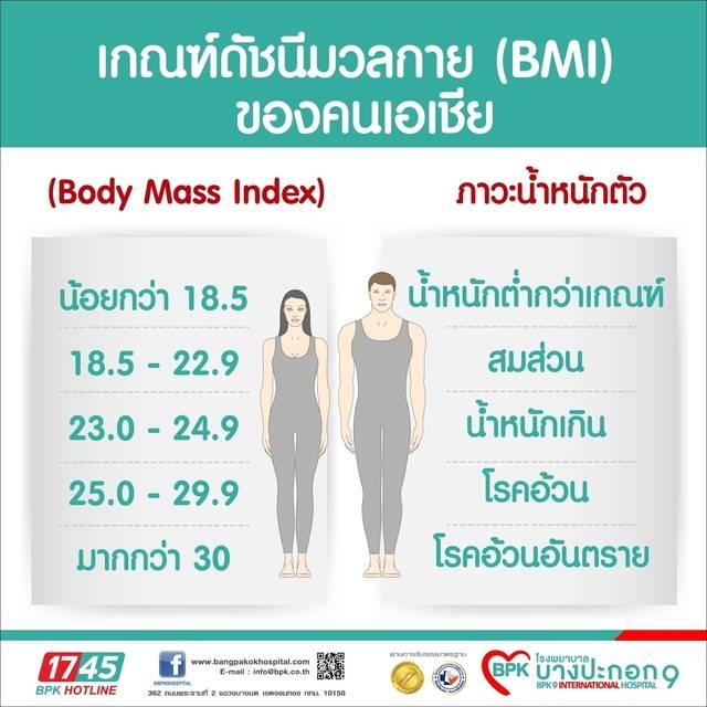 ข่าวการลดน้ำหนักในโรคอ้วน