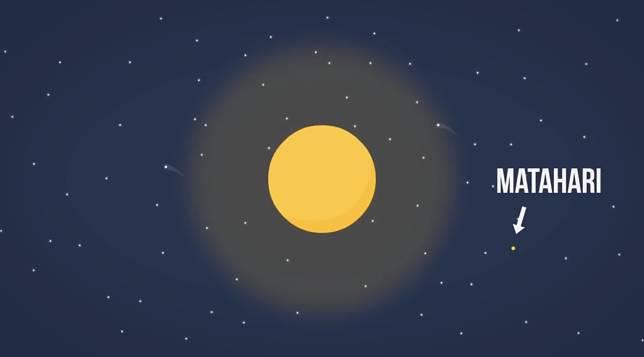 Kecil juga ukuran mataharinya.. Dibandingkan sama bintang yang bahkan ukurannya sangaaaaaaaaaaaaaaaat besar!