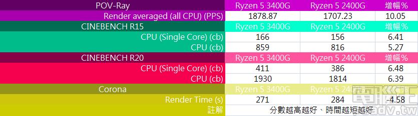 ▲ 3D 畫面渲染測試部分,Ryzen 5 3400G 於多個測試程式均有 5%~6% 成長幅度,POV-Ray 甚至能夠攀上 2 位數 10%。