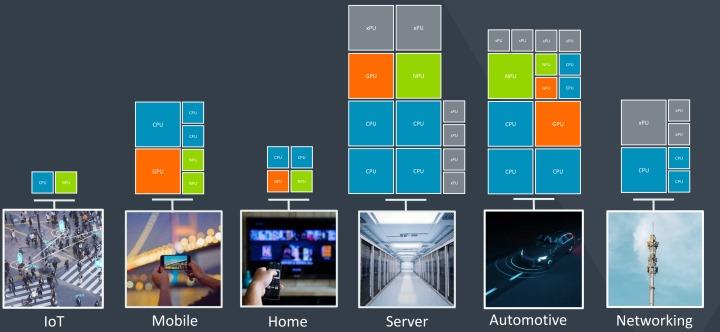 Arm推出的處理器(CPU,藍色)、繪圖處理器(GPU,橘色)、神經處理器(NPU,綠色)可以在不同應用中自由搭配,發揮最佳效益。