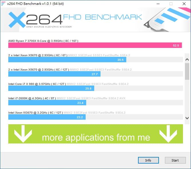 以x264 FHD Benchmark進行影像轉檔測試,平均每秒可壓製52.5禎1080p影格畫面。