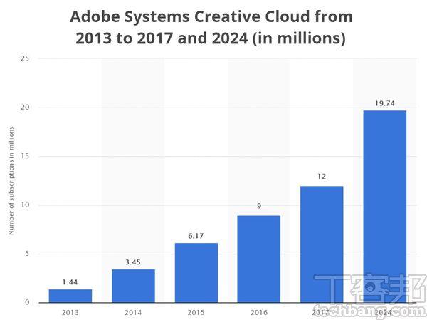 根據研調機構Statista報告指出,以專業用戶最常使用的Adobe Creative Cloud訂閱數來看,到2017年已達1,200萬,預估2024年將達1,974萬,年複合成長率約達30%,可見數位內容創作者市場正急速成長。(資料來源:Statista)