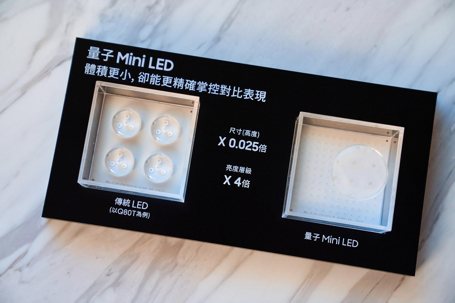 上圖為量子 Mini LED 與傳統 LED 的體積對比,可以看到傳統 LED 燈體確實比量子 Mini LED 大許多!正因量子 Mini LED 有著更高的亮度,所以無論是色彩或動態的表現,量子 Mini LED 都較傳統 LED 提升甚多。特別是灰階對比上有顯著的提升。