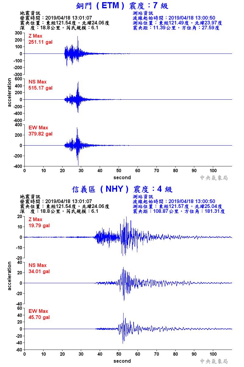 銅門與信義測站分別測得 7 級與 4 級震度,銅門南北向最大加速度達 515.17gal,信義則是東西向 34.01gal。
