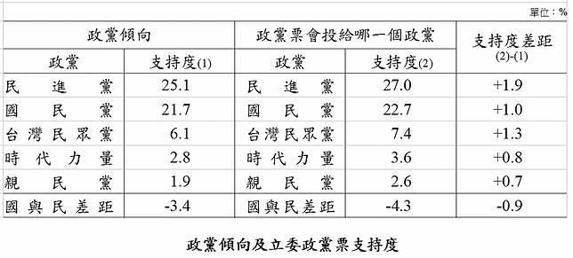 最新民調顯示,各黨不分區名單出爐後,有27%選民決定投給民進黨,22.7%投給國民黨。(圖 / 品觀點提供)