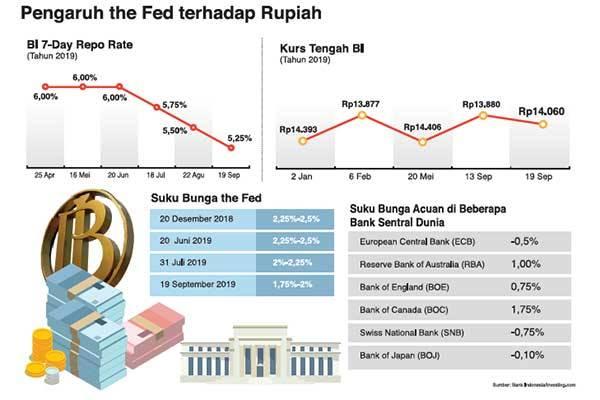 Pengaruh The Fed terhadap Rupiah