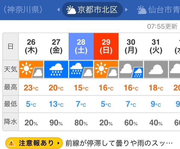 京都 市 北 区 天気 予報