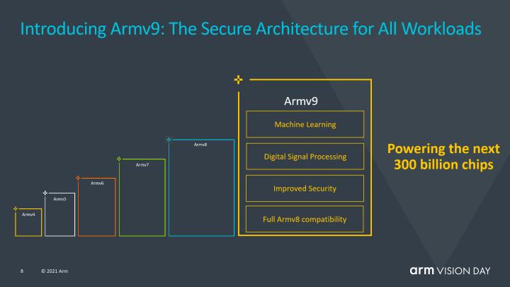 Armv9站在先前的基礎上進一步強化,並在SVE2技術的加持下提供更強的ML與DSP效能。