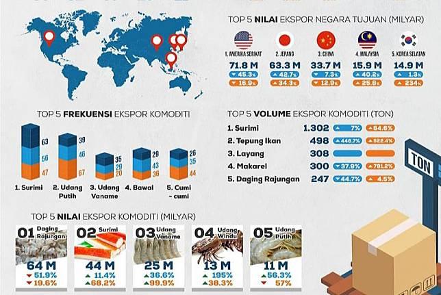 Infografis pertumbuhan ekspor produk perikanan Jawa Tengah.