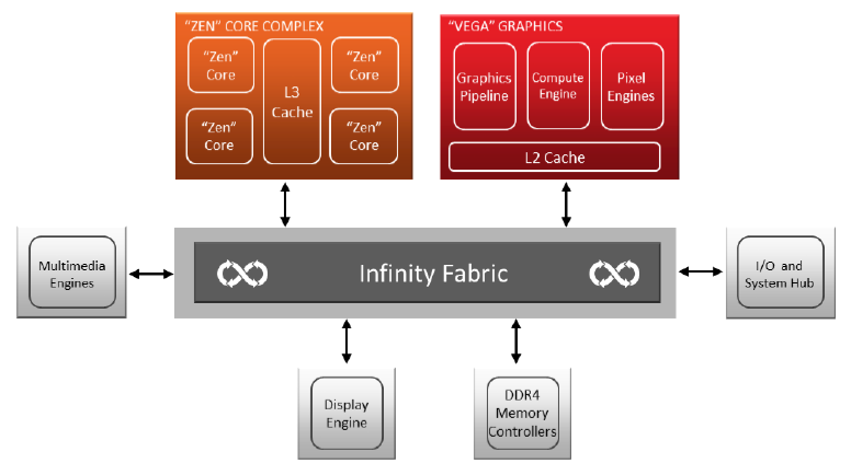 ▲ Ryzen 5 3400G、Ryzen 3 3200G 功能拓樸仍與前一世代相同,採用 Infinity Fabric 連結內部 6 個主要功能區塊。