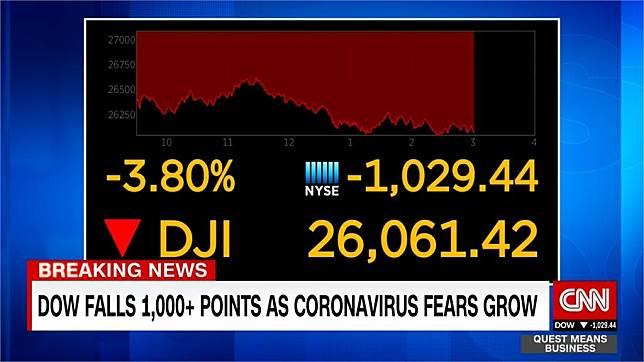美股再重挫 道瓊指數收盤狂跌近千點 民視新聞網 Line Today