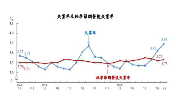 台灣8月失業率3.89% 創近2年來高點