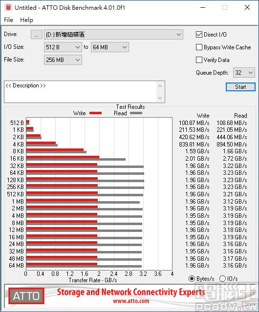 ▲ Cardea II M.2 PCIe SSD 512GB 於 ATTO Disk Benchmark 佇列深度 32,寫入部分 16KB 之後即可達最高速,讀取則是 32KB 之後。