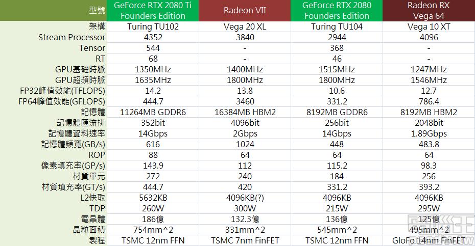AMD Radeon VII 與其它顯示卡的規格比較圖