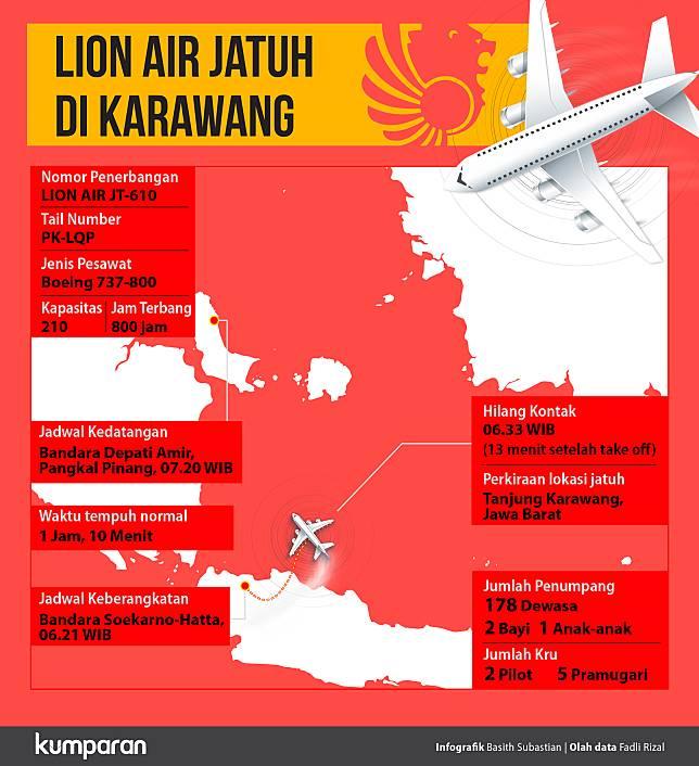 Akankah Lion Batalkan Pesanan Boeing Pasca-Jatuhnya JT-610?