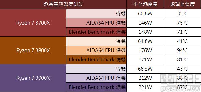 ▲ Ryzen 7 3700X、Ryzen 7 3800X、Ryzen 9 3900X 燒機溫度與平台耗電量比較。(室溫:25℃)