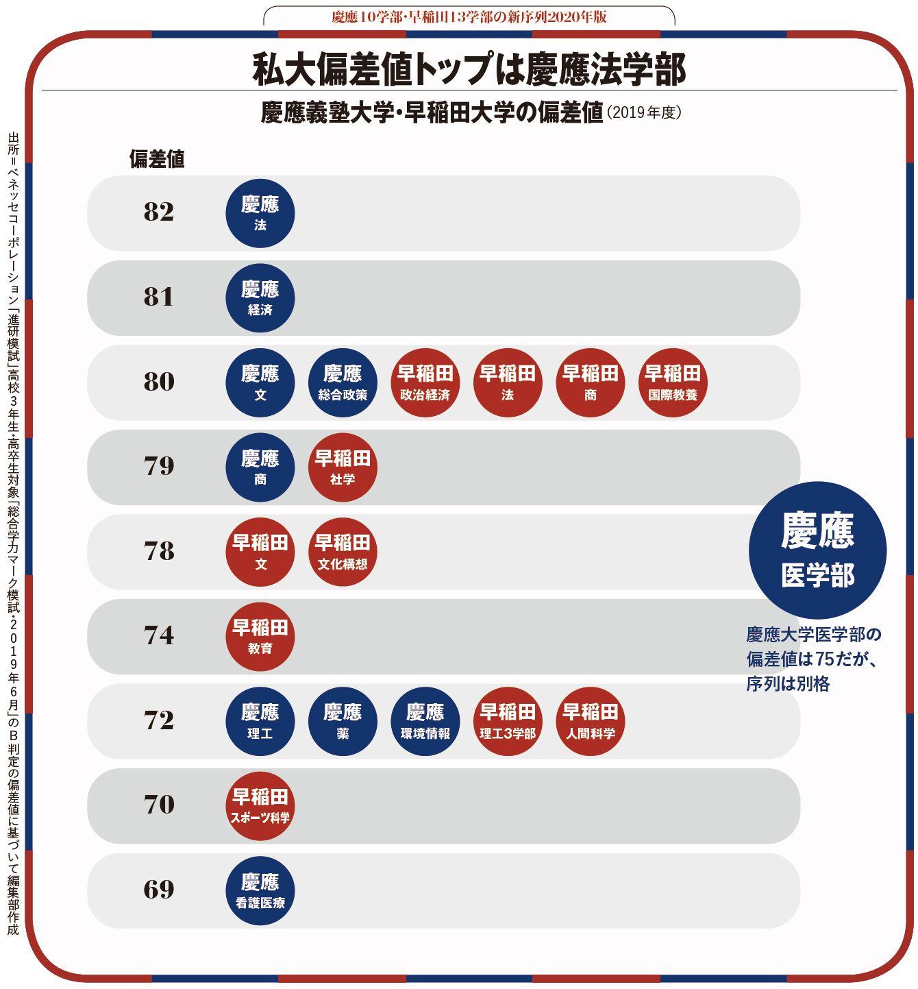 偏差 部 値 人間 科学 大学 早稲田