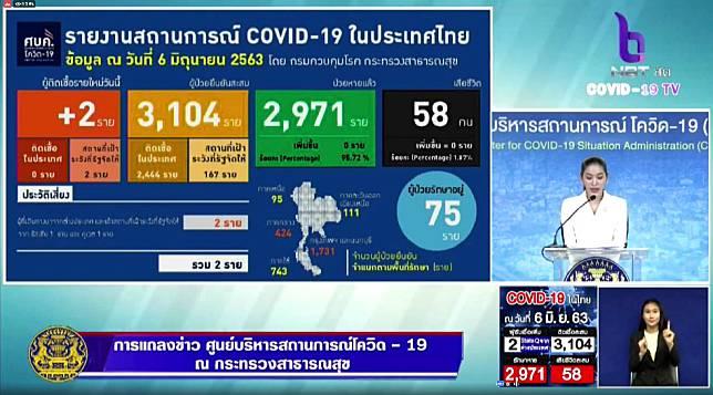 แถลงสถานการณ์ COVID-19 ประจำวันที่ 6 มิถุนายน 2563 ผู้ป่วยรายใหม่ 2