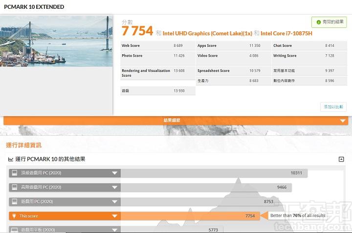 在 PCMark 10 Extended 較完整的測試模式下,也以遊戲測試測量 GPU 和 CPU 性能,在此獲得 7,754 分,優於 76% 以上的電腦。