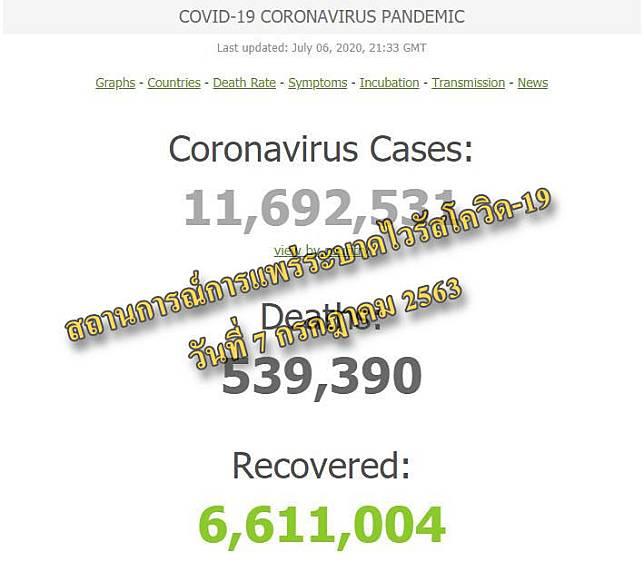 #91อัปเดต สถานการณ์การแพร่ระบาดของเชื้อไวรัสโควิด-19 วันที่ 7 กรกฎาคม 2563