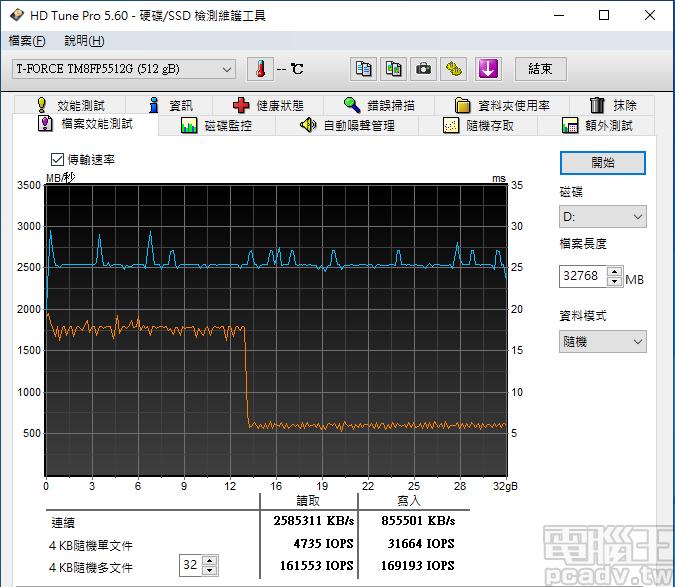▲ Cardea II M.2 PCIe SSD 512GB 的 SLC 快取寫入區域大小約 為13GB,此範圍寫入速度約為 1750MB/s,以外約為 600MB/s。