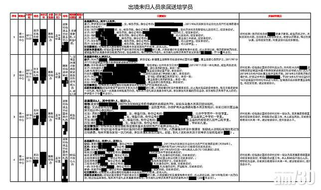 外媒引述文件指新疆維族人因信仰被收押
