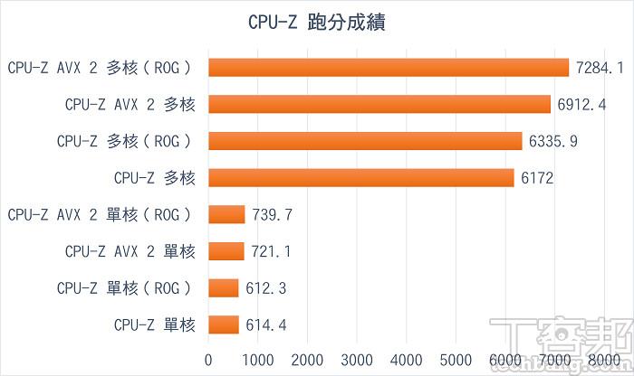 CPU-Z 跑分成績,CPU 的多核表現一如 AMD 以往兇猛,AVX 2 下表現也相當不錯。