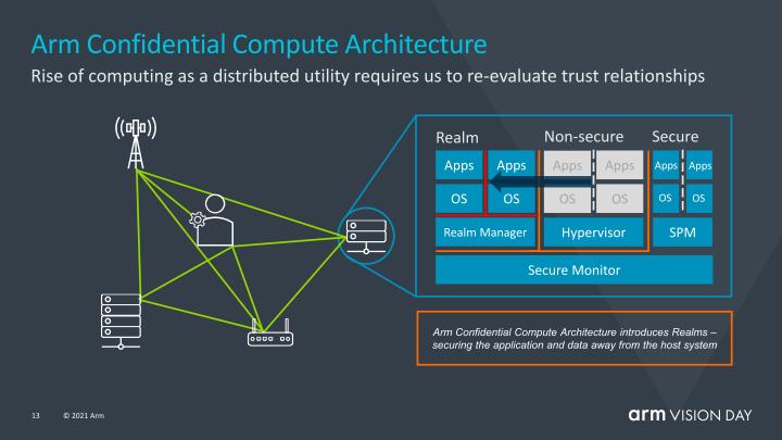 CCA是Armv9的一大重點,可以確保應用程式的資料不被惡意軟體或攻擊者竊取。