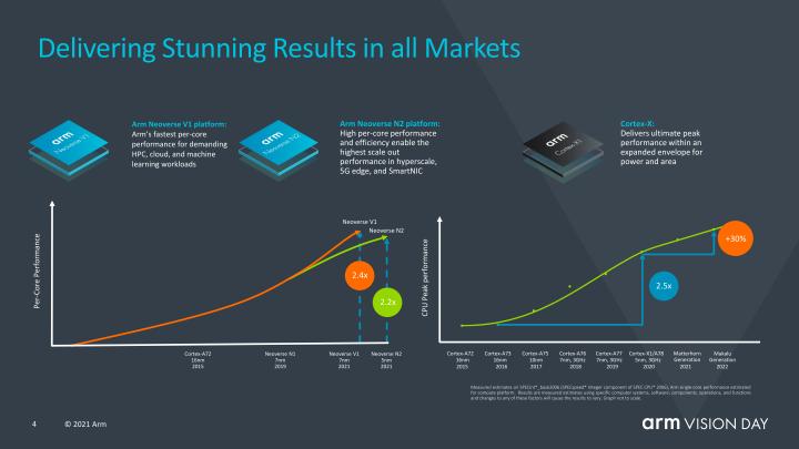 Armv9世代處理器預算與過往維持相同效能成長速率,每代產品將有超過30%的效能提升。