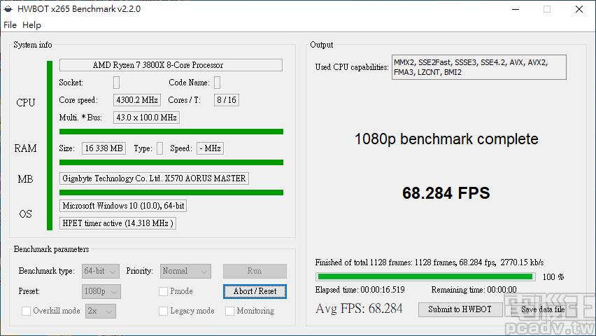 ▲ Ryzen 7 3800X 實體八核心超頻至 4.3GHz,HWBOT x265 Benchmark 每秒可壓制 68.284 張畫面,進步幅度約 3.6%。
