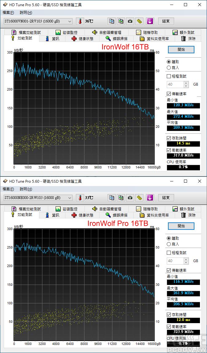 ▲ IronWolf 16TB 和 IronWolf Pro 16TB 於 HD Tune Pro 的全區讀取速度表現,前者擁有較佳的循序存取性能,後者則有更低的存取時間,速度最慢的碟盤內圈傳輸速度亦達 115MB/s 以上。