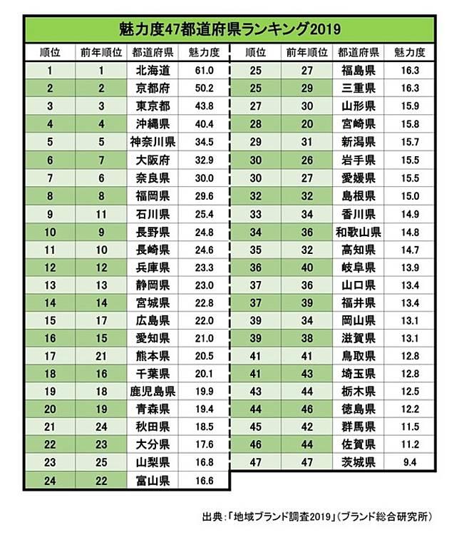 日本的「ブランド総合研究所」剛剛公布了今年的全日本都道府縣魅力排行,茨城縣連續第7次位居第47位!(互聯網)