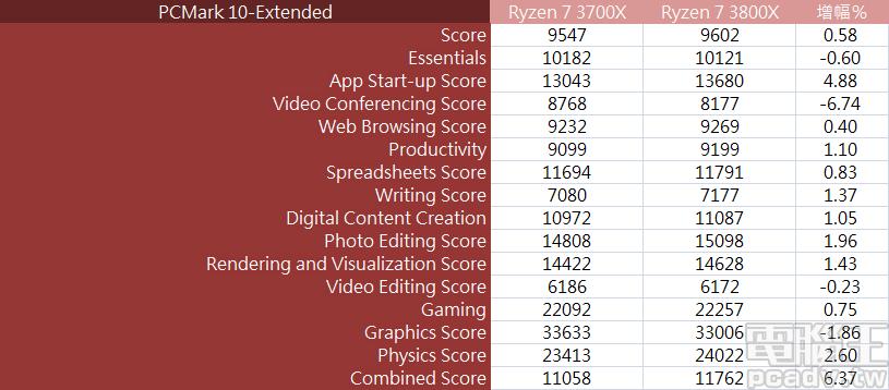 ▲ PCMark 10 注重整體平台效能,因此 Ryzen 7 3800X 和 Ryzen 7 3700X 雙方僅相差 0.58%。