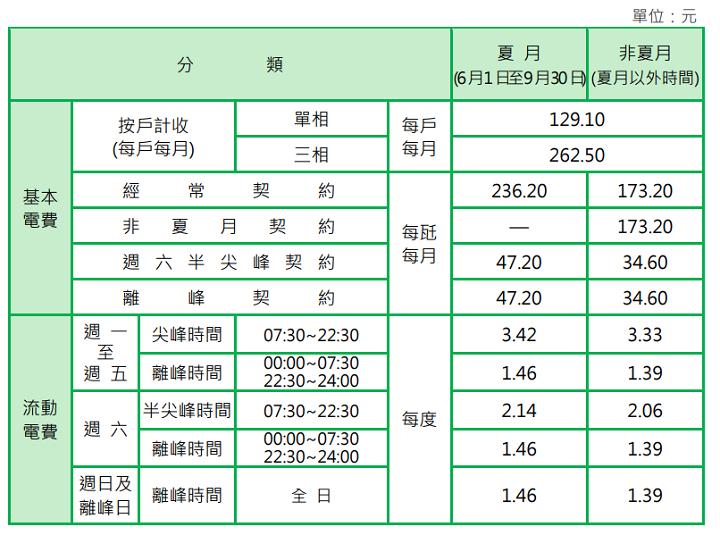 住商型簡易時間電價(二段式)