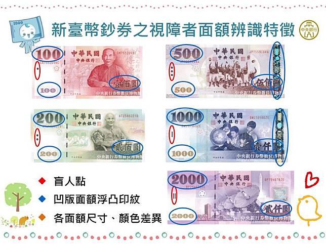 ▲現行新台幣鈔券除了使用不同顏色讓大家容易區分面額之外,還有一些貼心設計巧思,以便利視障人士辨識使用。(圖/擷取自中央銀行臉書)