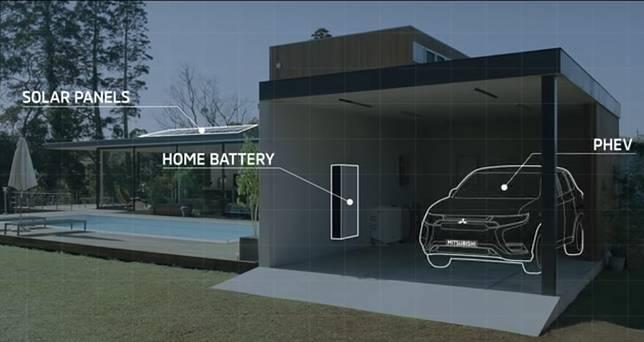 Sistem kerja Dendo Drive House yang melibatkan mobil PHEV, panel surya dan powerbank (baterai)