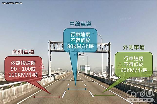 國道內側為超車道須以最高限速行駛,中線不得低於80公里,違規最高罰6千元(圖/新北市裁決處 提供)