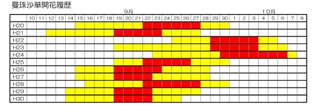 <p><b>過去歷年曼珠沙華開花時間表</b></p>